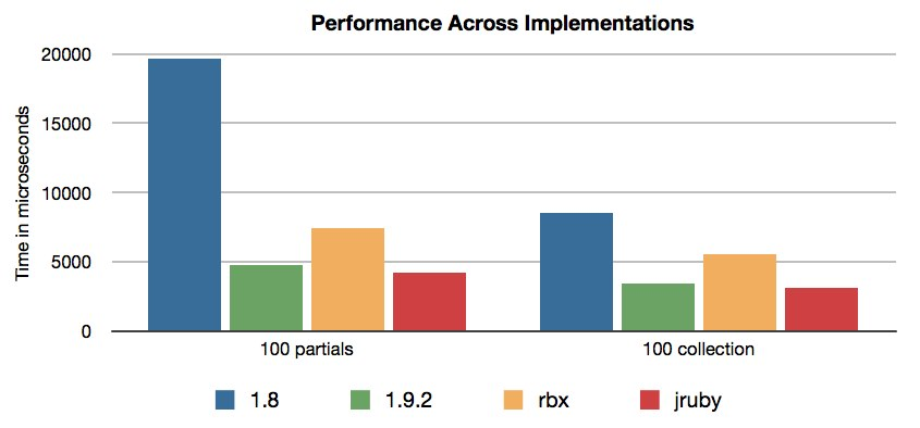 Performance Messungen Rails 3 mit unterschiedlichen Implementationen (EngineYard Blog)